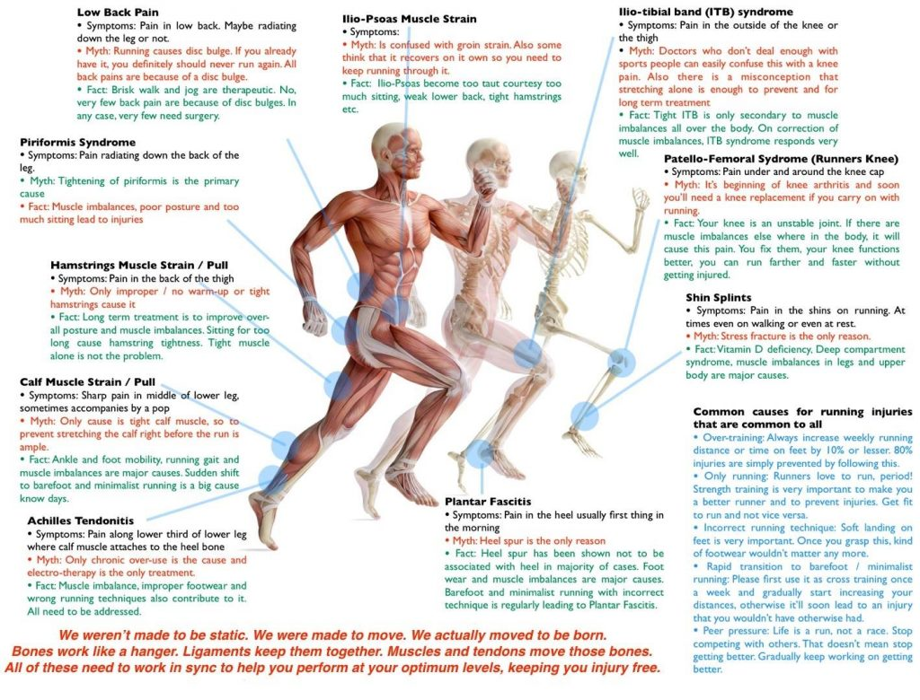 Common Running-Related Injuries Injuries